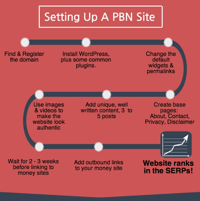 How to Build a Private Blog Network PBN Overview Course