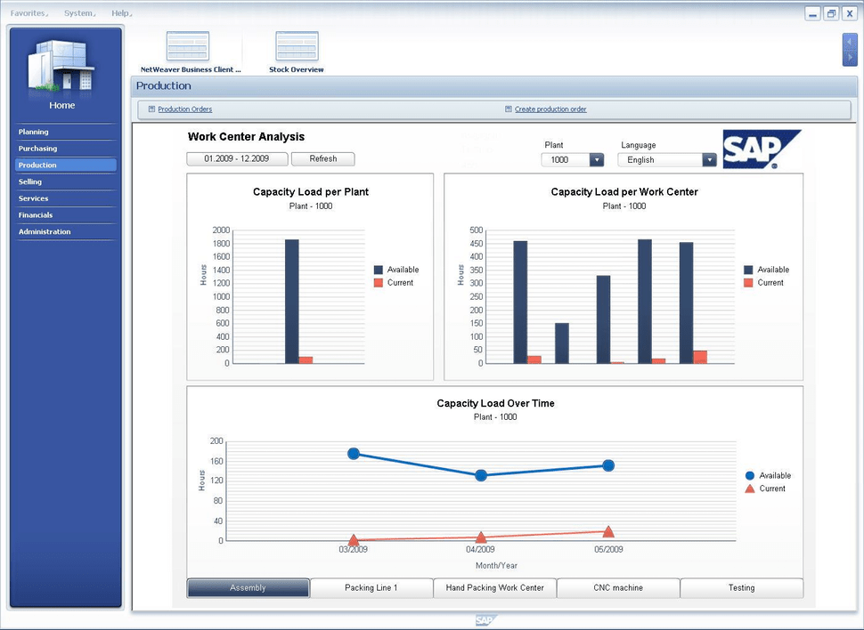 SAP Business Application